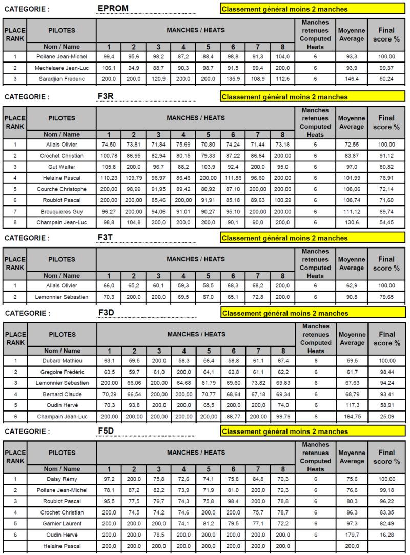 Championnat de France 2018 à Creully 14 - Page 3 Result10