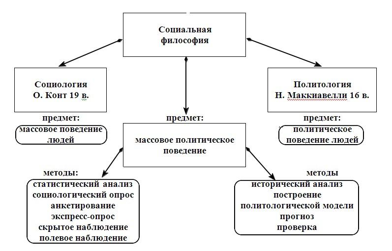 Предмет и метод социологии Predme10