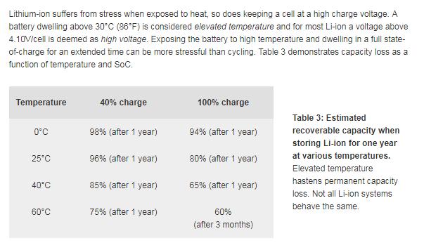 Pourcentage de décharge quand la Zoé n'est pas utilisée Li-ion10