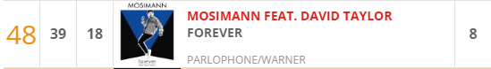 Classements Ultratop.be Ultrat10