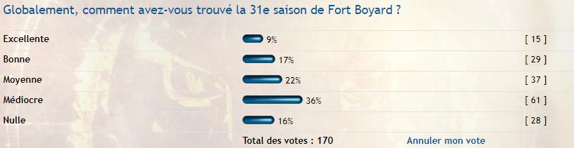 Découverte des candidats de Fort Boyard 2021 - Page 2 Vote10
