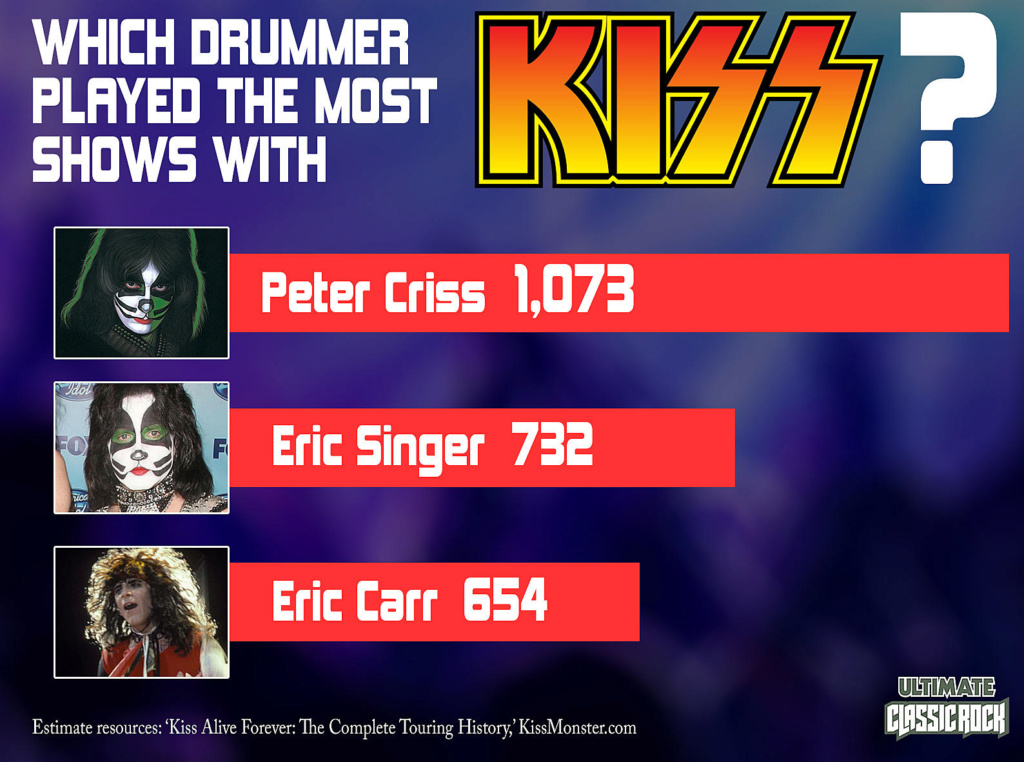 Peter  Criss News - Page 7 Kissdr10