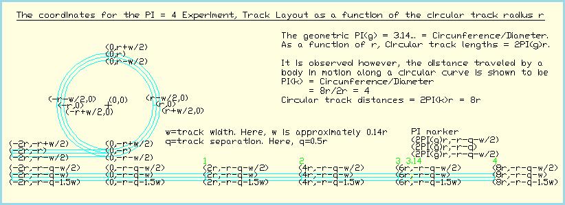 Animate the PI = 4 experiment Blates10