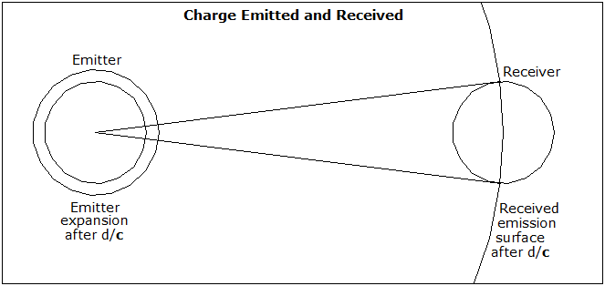 Possible Charged Particle Field  - Page 7 Charge10