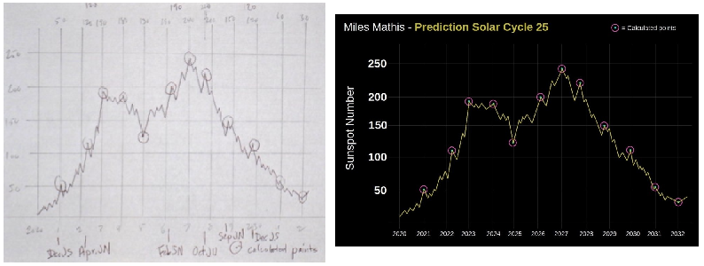 Description of the Solar Cycle and Prediction of the Next Solar Maximum Solarc10