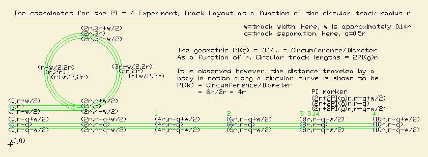Animate the PI = 4 experiment Tracco12