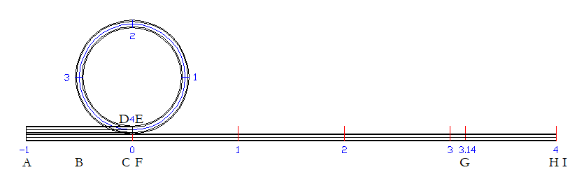 Animate the PI = 4 experiment Tracks12