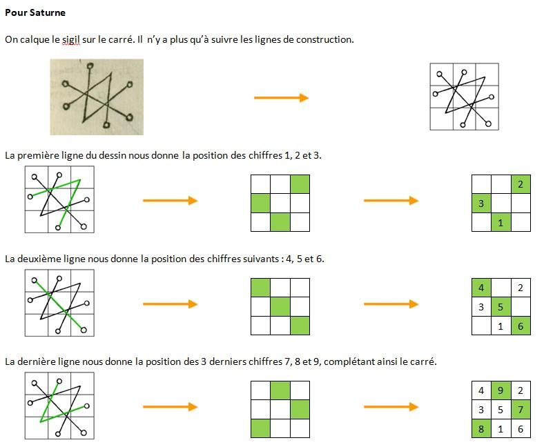 Explication des sigils des carrés magiques chez Agrippa 0511