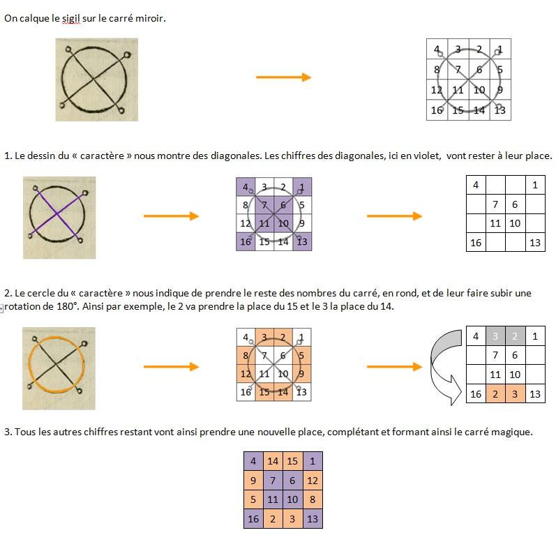 Explication des sigils des carrés magiques chez Agrippa 0611