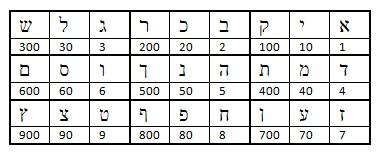 Explication des sigils des carrés magiques chez Agrippa 0811