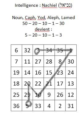 Explication des sigils des carrés magiques chez Agrippa 1012