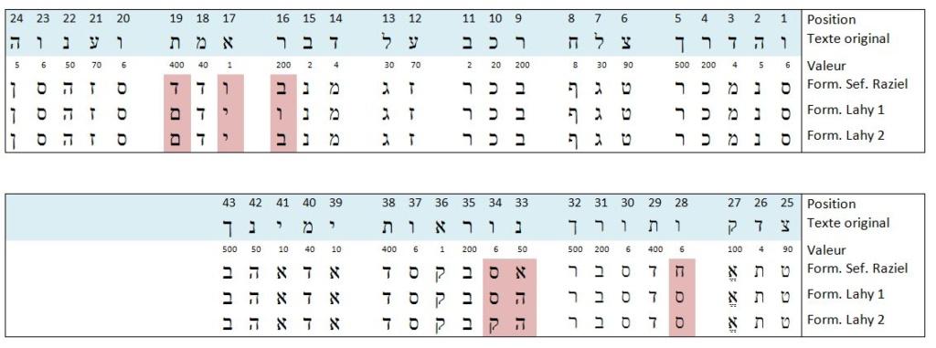 Quelques réflexions autour d'une formule accompagnant un talisman 2 - Cas pratique Aiq-an12