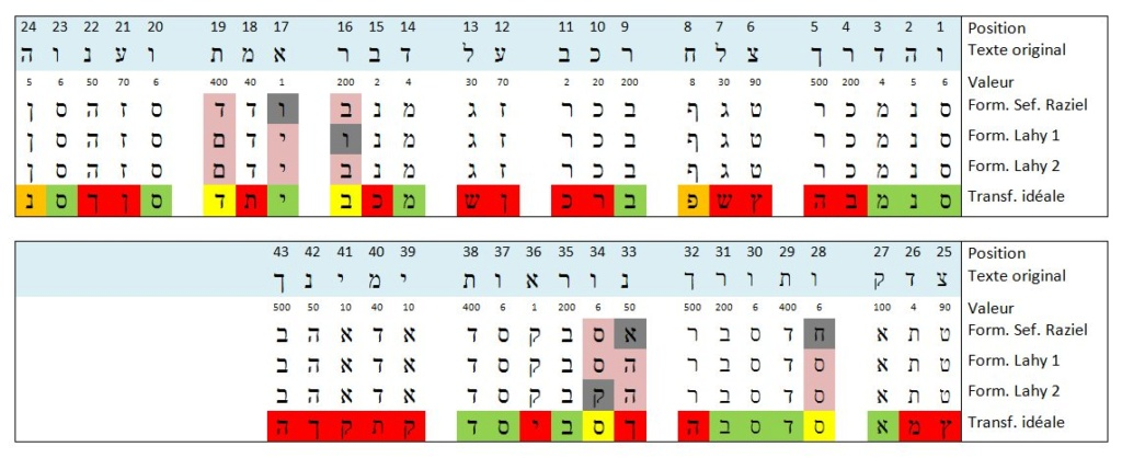 Quelques réflexions autour d'une formule accompagnant un talisman 2 - Cas pratique Aiq-an13