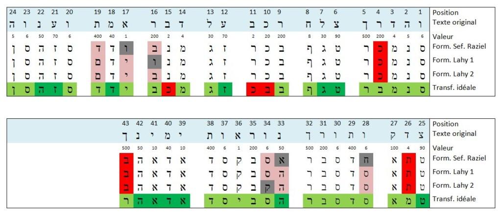Quelques réflexions autour d'une formule accompagnant un talisman 2 - Cas pratique Aiq-an15