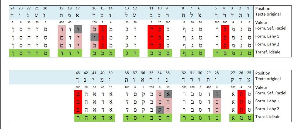 Quelques réflexions autour d'une formule accompagnant un talisman 2 - Cas pratique Aiq-an16