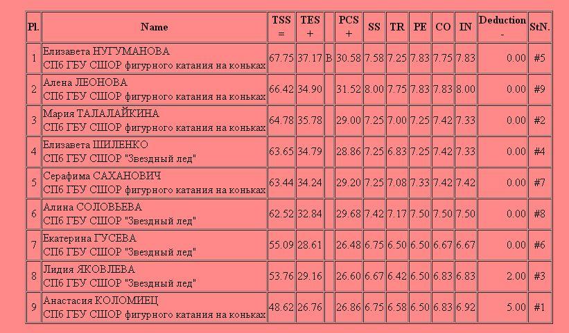 Российские соревнования сезона 2018-2019 (общая) - Страница 7 5555510