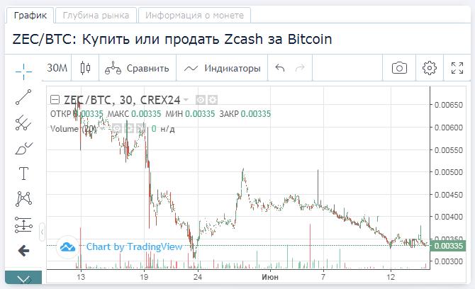 Zcash (ZEC). Криптовалюта Zcash. 444_e360