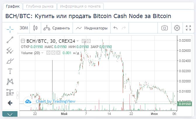 Bitcoin Cash (BCH). 444_e367