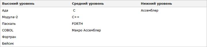 Изучаем язык программирования С. Вариант-3. 9ed_0048