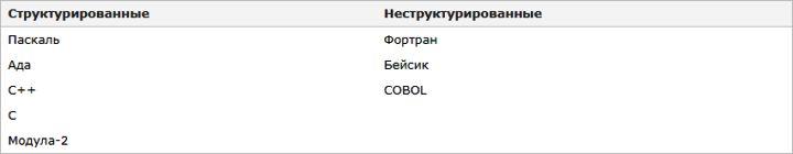Изучаем язык программирования С. Вариант-3. 9ed_0049