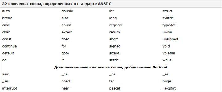 Изучаем язык программирования С. Вариант-3. 9ed_0050