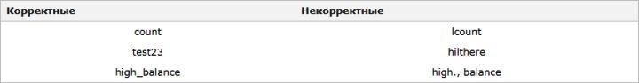 Изучаем язык программирования С. Вариант-3. 9ed_0053