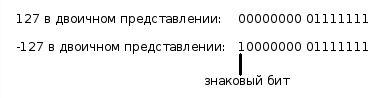 Изучаем язык программирования С. Вариант-3. 9ed_0056