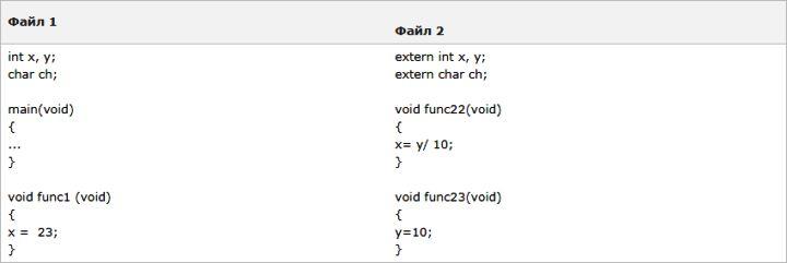 Изучаем язык программирования С. Вариант-3. 9ed_0058