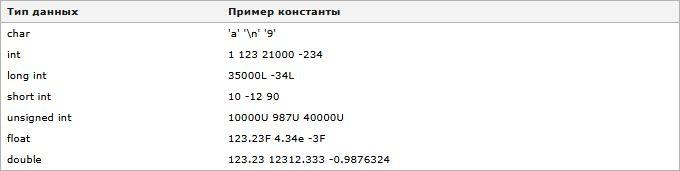Изучаем язык программирования С. Вариант-3. 9ed_0061