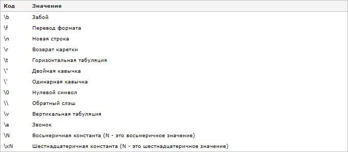 Изучаем язык программирования С. Вариант-3. 9ed_0062
