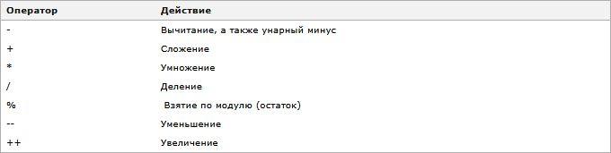 Изучаем язык программирования С. Вариант-3. 9ed_0063