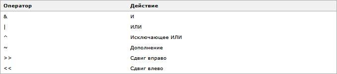 Изучаем язык программирования С. Вариант-3. 9ed_0066