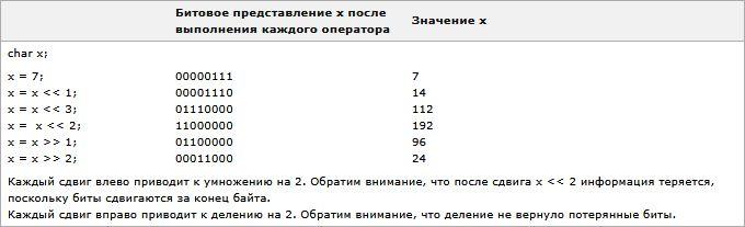 Изучаем язык программирования С. Вариант-3. 9ed_0071