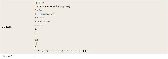 Изучаем язык программирования С. Вариант-3. 9ed_0116