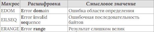Стандартная библиотека языка Си. 9ed_0178