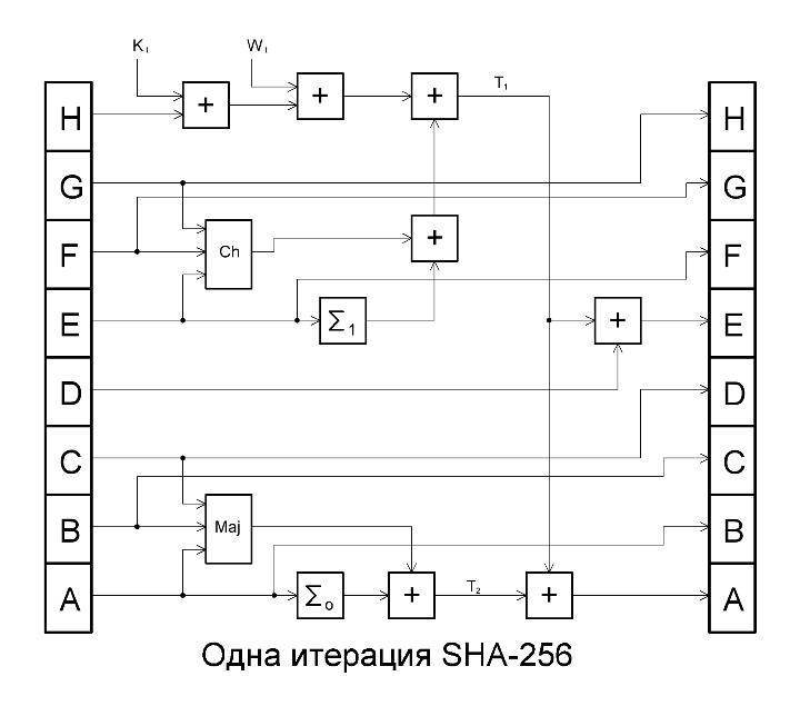 Алгоритм SHA-256 и др., хеш (hash), хеширование, майнинг. _aaau_10