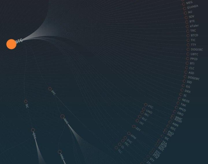 Криптовалюта — словарь терминов и определений. Derevo10