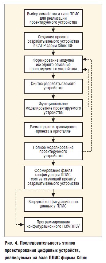 Изучаем основы VHDL, ISE, ПЛИС Xilinx. - Страница 2 Ea_00111