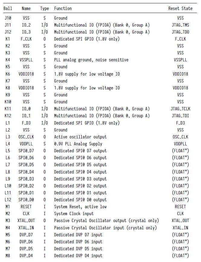 К210. Общая тема по GPIO. Теория. K210_022