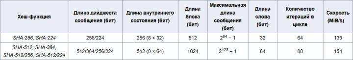 Алгоритм SHA-256 и др., хеш (hash), хеширование, майнинг. Sha-2511