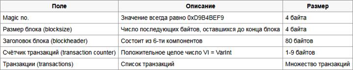 Алгоритм SHA-256 и др., хеш (hash), хеширование, майнинг. Sha-2512
