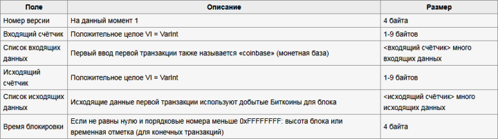 Алгоритм SHA-256 и др., хеш (hash), хеширование, майнинг. Sha-2524