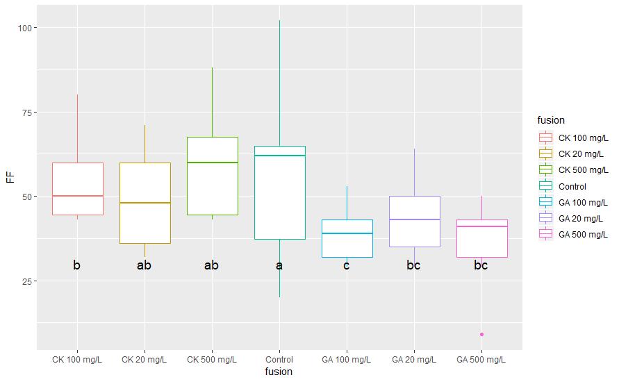 Differences significatives sur Boxplot en Facet - 2 variable Forum10