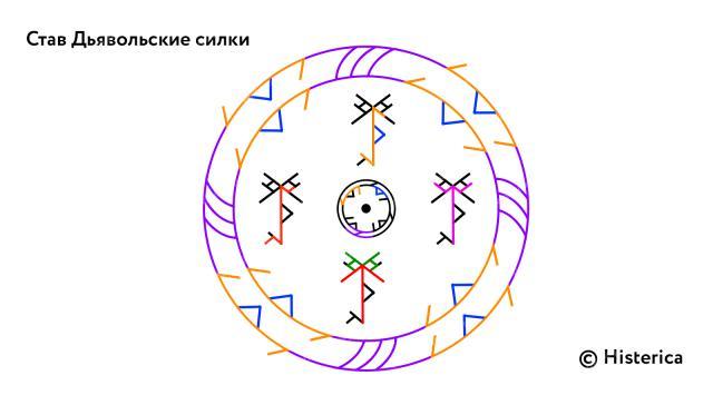 Став «Дьявольские силки» (снятие бесовской защиты) 15976b10