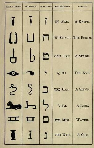 Еврейские символы и варианты соответствий (иероглифика) 19328611
