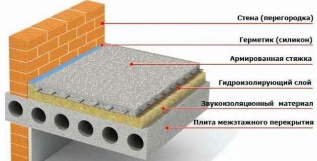 Как реализовать звукоизоляцию пола в квартире под стяжку: материалы и технологии 2_4-7610