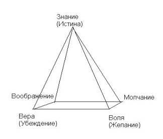 Пирамила ведьм Pirami10