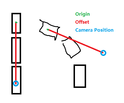 Excessive camera sway in F2 view Offset10