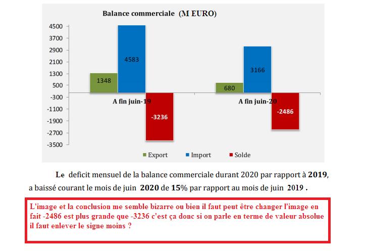 interprétation d'une balance commerciale Balanc10