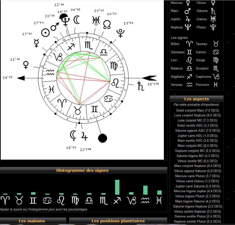 vénus carré uranus et trigone pluton Tn11